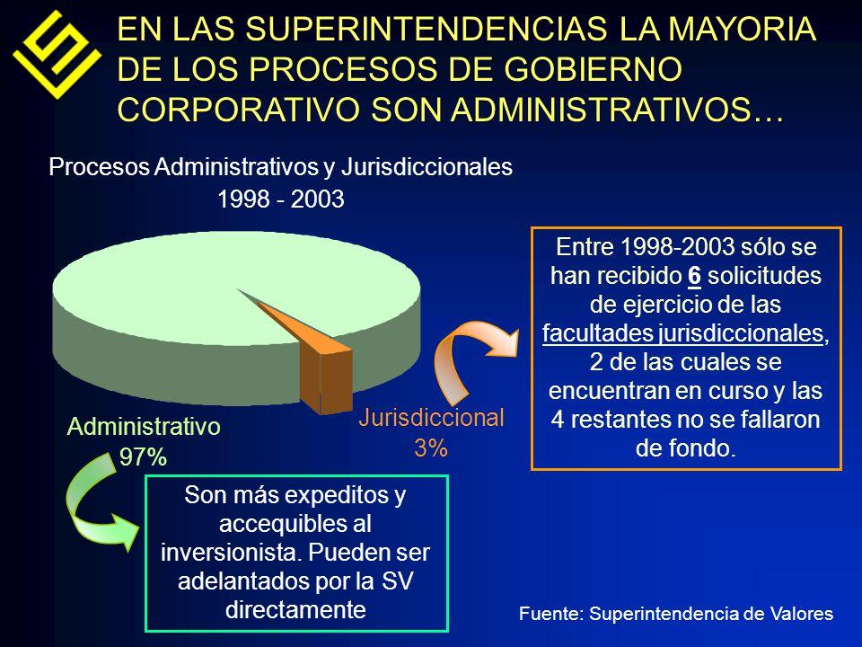 Procesos Administrativos y Jurisdiccionales