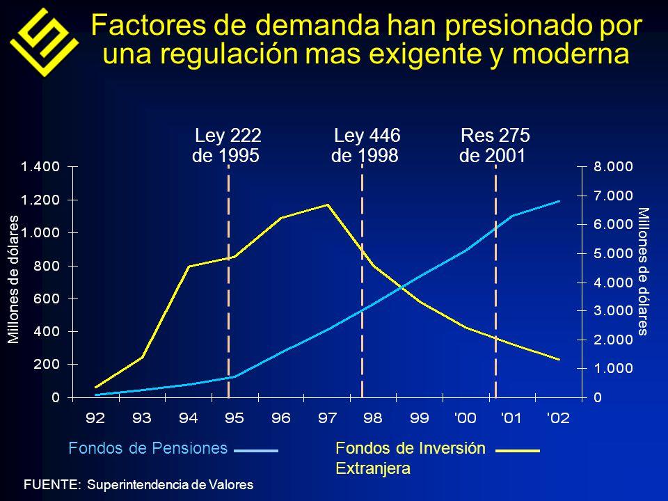 Factores de demanda han presionado por una regulación mas exigente y moderna