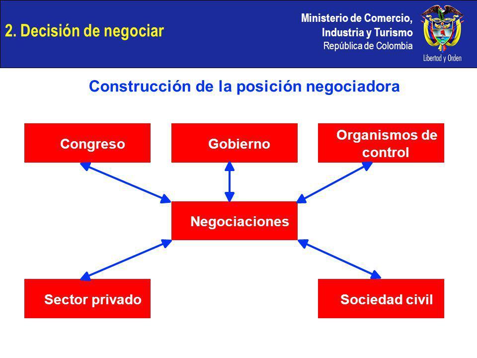 Construcción de la posición negociadora