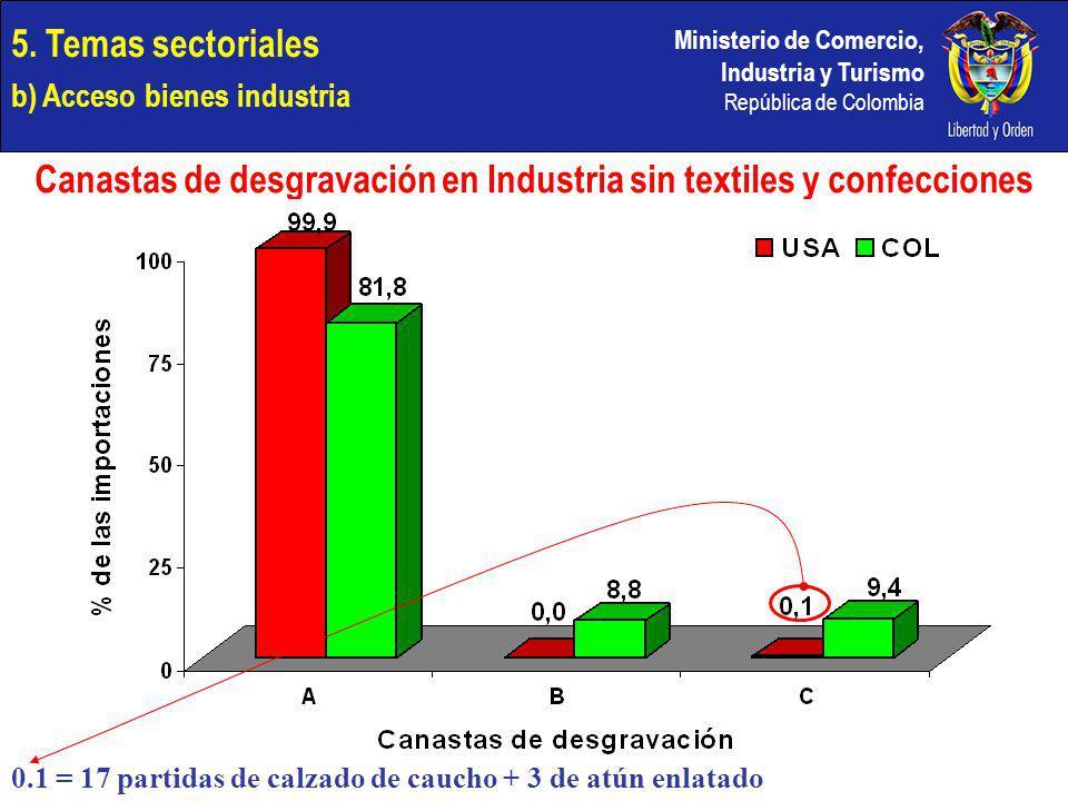 Canastas de desgravación en Industria sin textiles y confecciones
