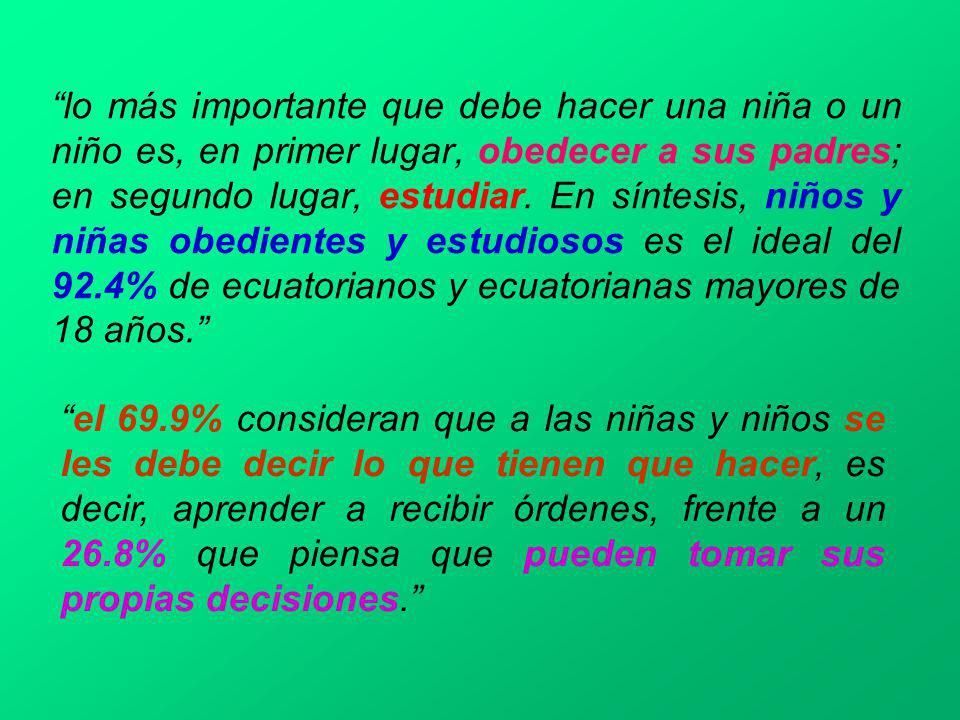 lo más importante que debe hacer una niña o un niño es, en primer lugar, obedecer a sus padres; en segundo lugar, estudiar. En síntesis, niños y niñas obedientes y estudiosos es el ideal del 92.4% de ecuatorianos y ecuatorianas mayores de 18 años.