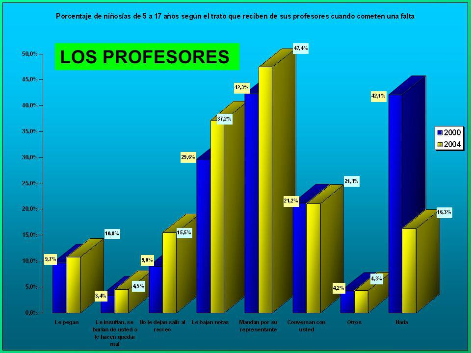 LOS PROFESORES O PROFESORAS