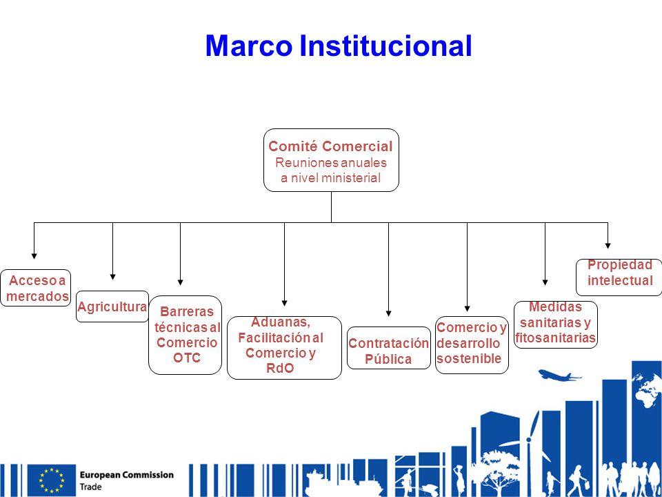 Medidas sanitarias y fitosanitarias Barreras técnicas al Comercio OTC