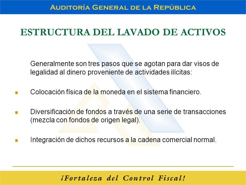 ESTRUCTURA DEL LAVADO DE ACTIVOS