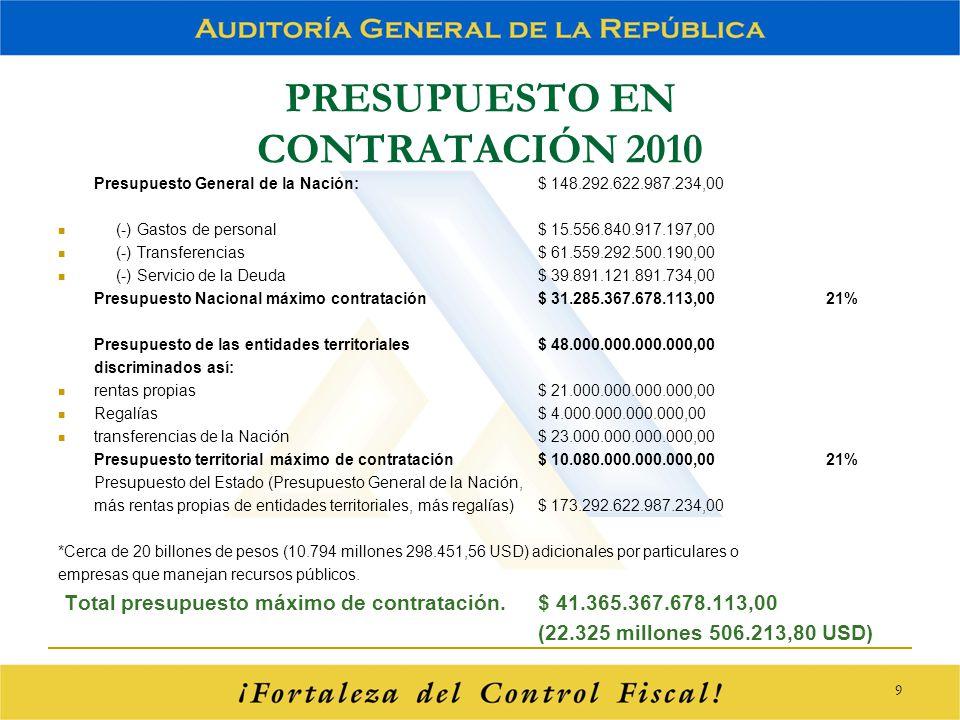 PRESUPUESTO EN CONTRATACIÓN 2010