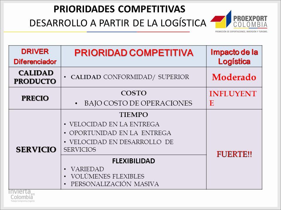 PRIORIDADES COMPETITIVAS DESARROLLO A PARTIR DE LA LOGÍSTICA