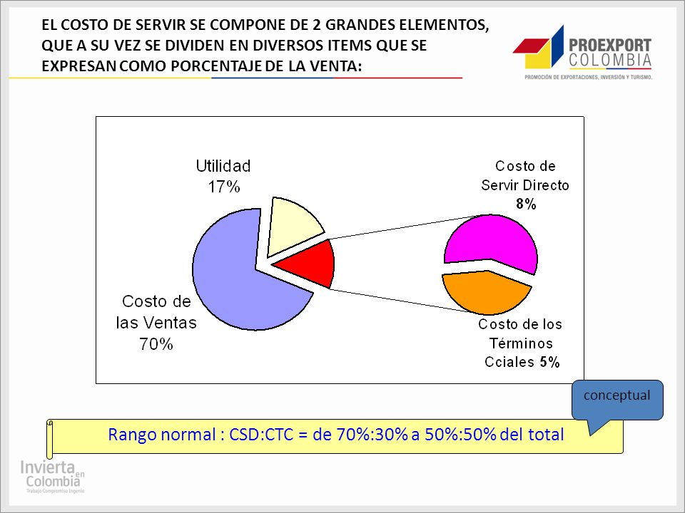 Rango normal : CSD:CTC = de 70%:30% a 50%:50% del total