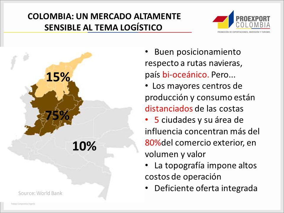 COLOMBIA: UN MERCADO ALTAMENTE SENSIBLE AL TEMA LOGÍSTICO