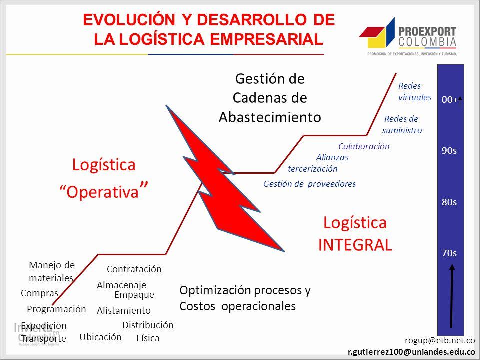 EVOLUCIÓN Y DESARROLLO DE LA LOGÍSTICA EMPRESARIAL