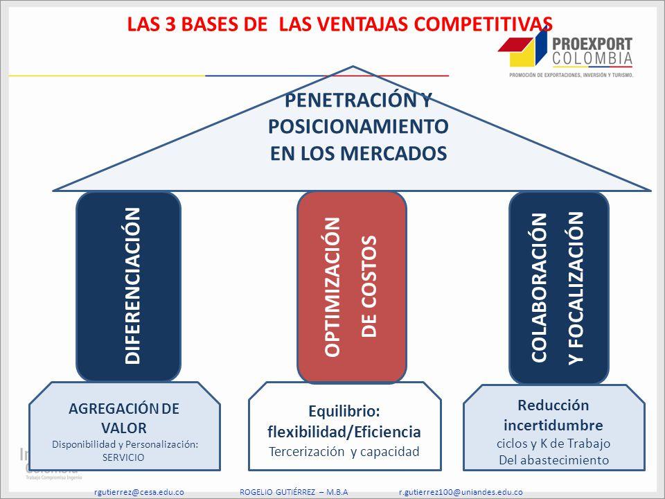 LAS 3 BASES DE LAS VENTAJAS COMPETITIVAS flexibilidad/Eficiencia