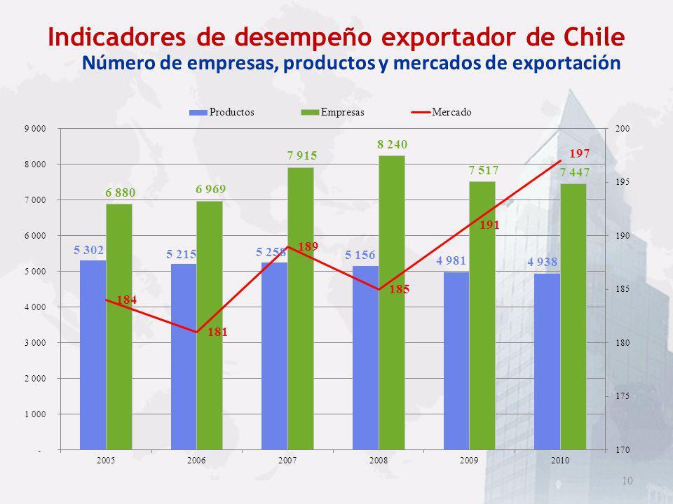 Indicadores de desempeño exportador de Chile
