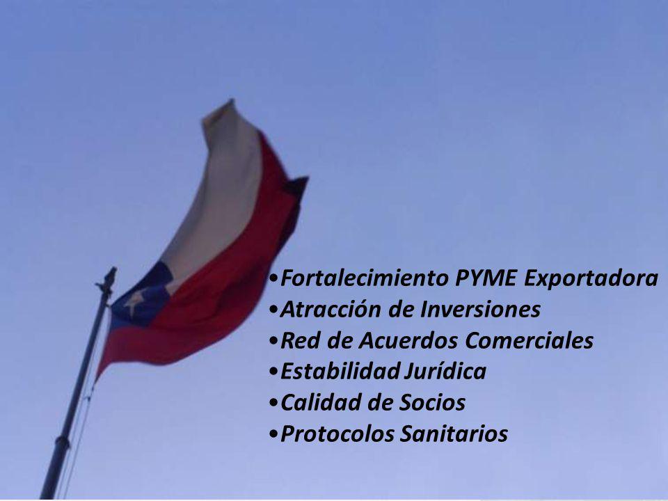 Fortalecimiento PYME Exportadora