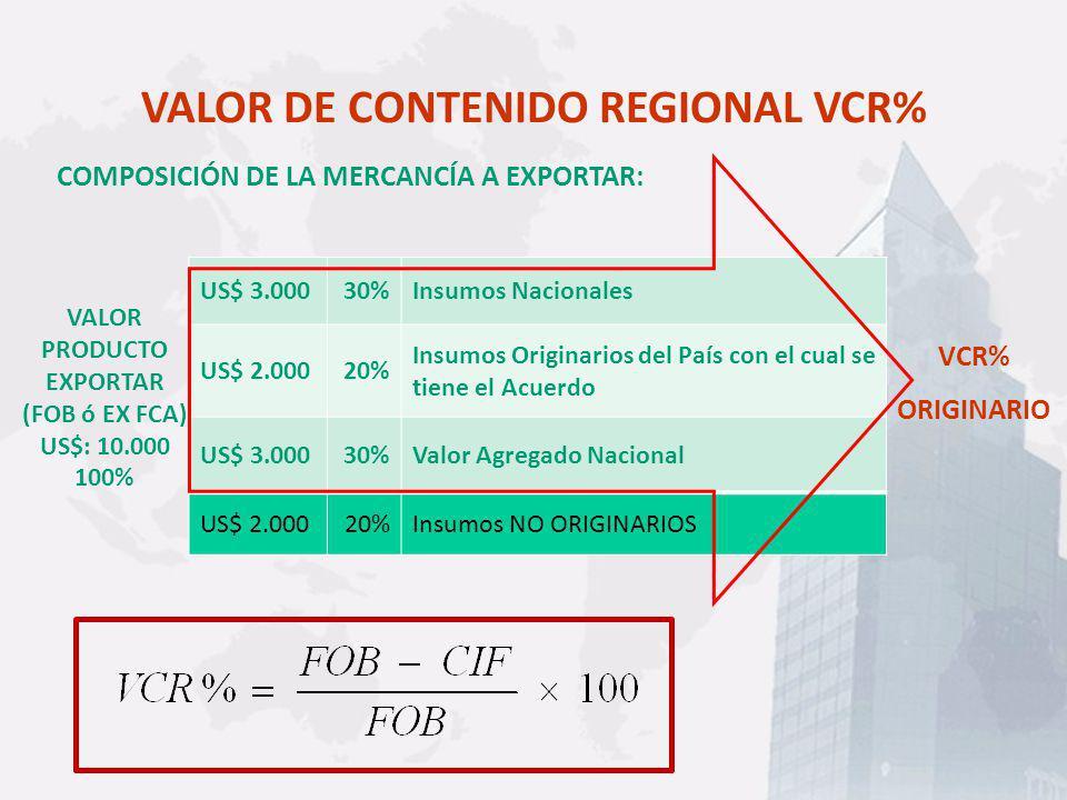 VALOR DE CONTENIDO REGIONAL VCR%