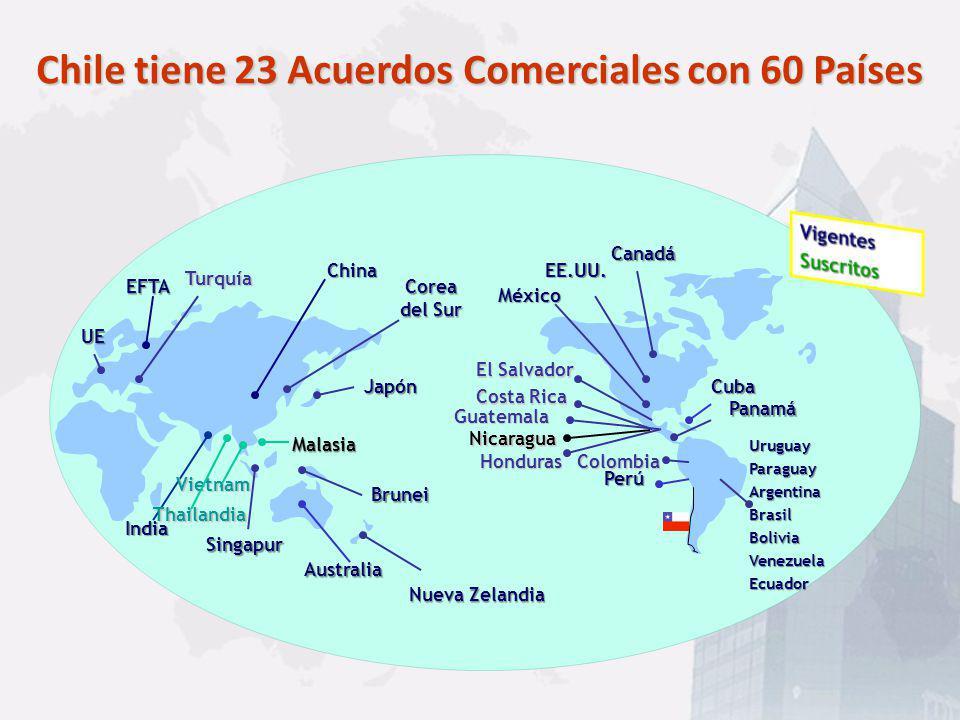 Chile tiene 23 Acuerdos Comerciales con 60 Países