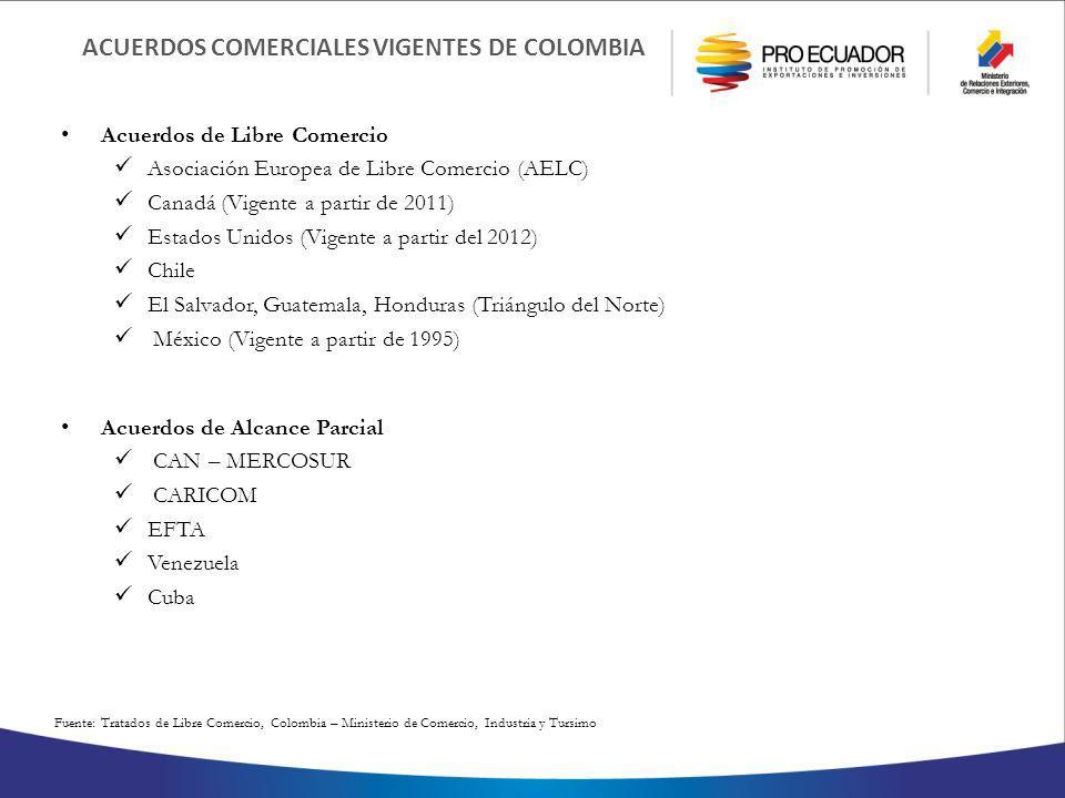 ACUERDOS COMERCIALES VIGENTES DE COLOMBIA