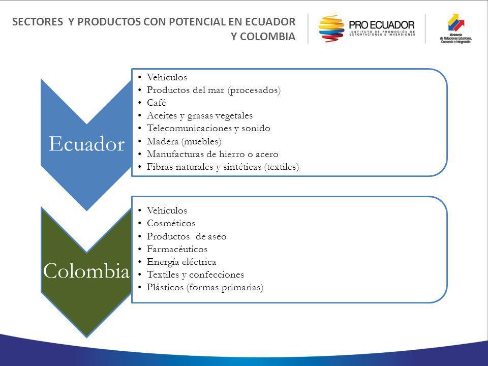 SECTORES Y PRODUCTOS CON POTENCIAL EN ECUADOR Y COLOMBIA