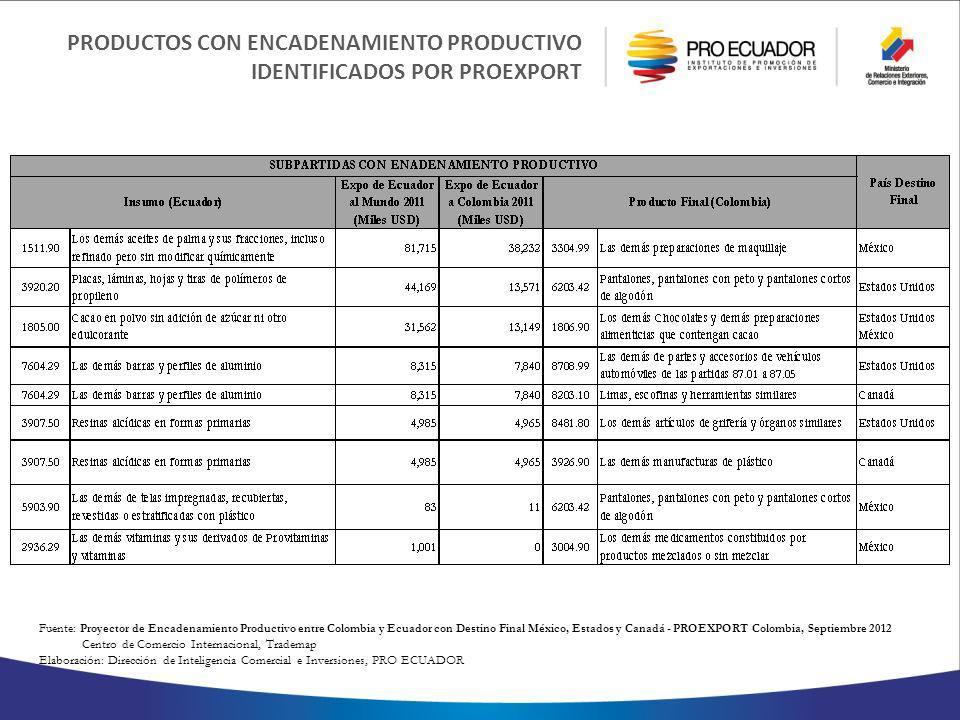 PRODUCTOS CON ENCADENAMIENTO PRODUCTIVO IDENTIFICADOS POR PROEXPORT