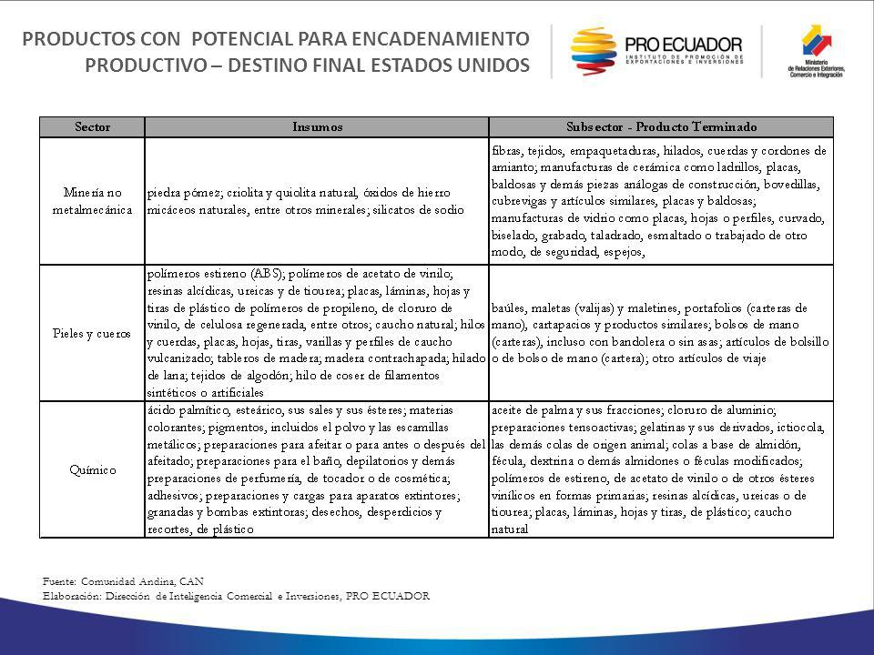 PRODUCTOS CON POTENCIAL PARA ENCADENAMIENTO PRODUCTIVO – DESTINO FINAL ESTADOS UNIDOS