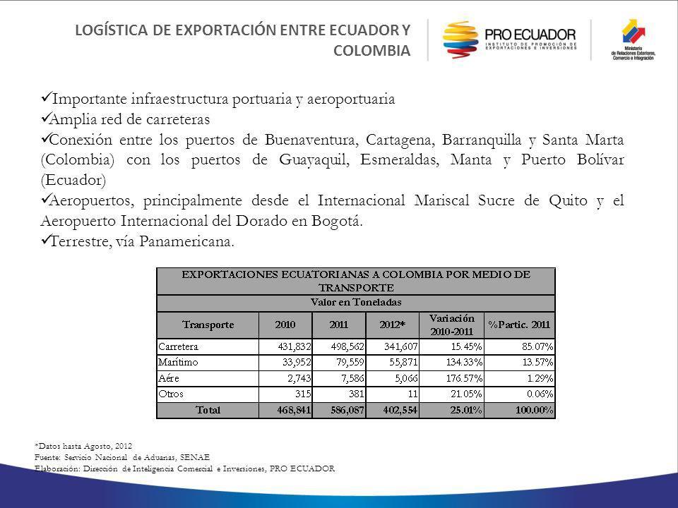 LOGÍSTICA DE EXPORTACIÓN ENTRE ECUADOR Y COLOMBIA