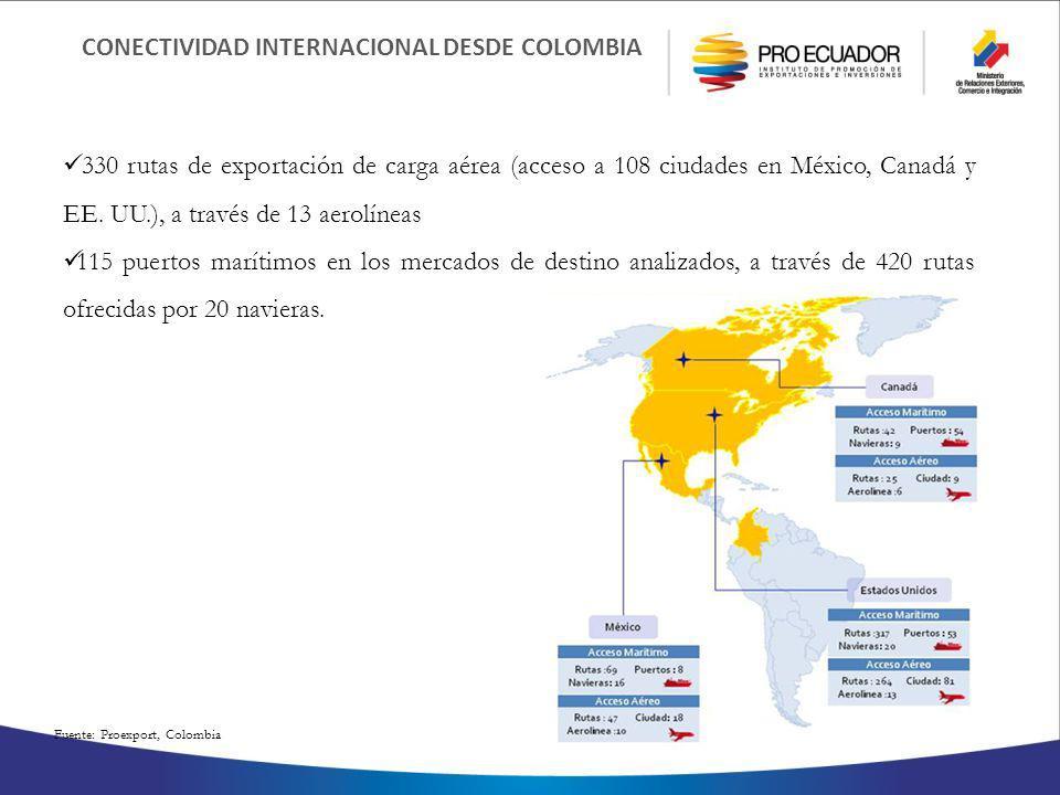 CONECTIVIDAD INTERNACIONAL DESDE COLOMBIA