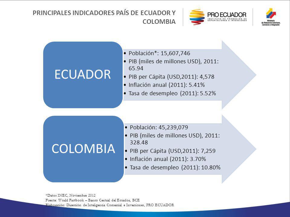 ECUADOR COLOMBIA PRINCIPALES INDICADORES PAÍS DE ECUADOR Y COLOMBIA