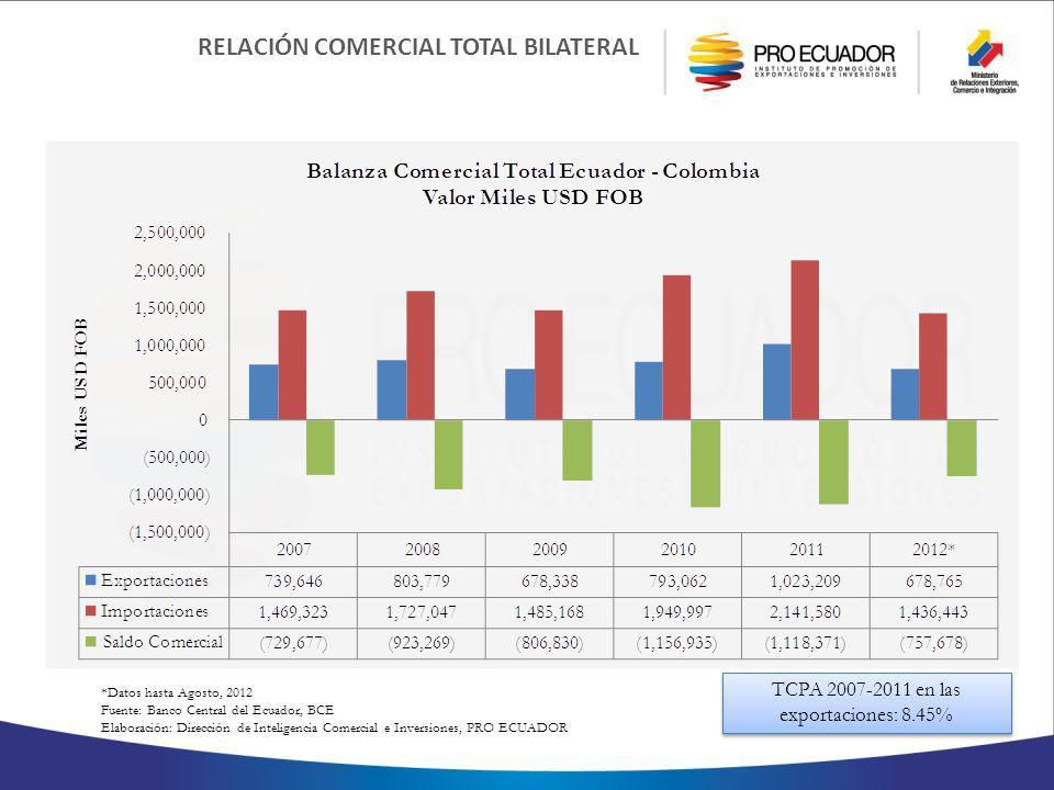 TCPA 2007-2011 en las exportaciones: 8.45%