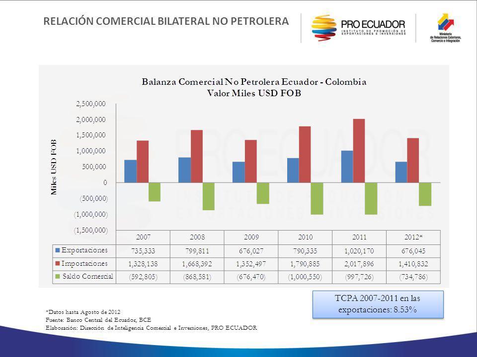 TCPA 2007-2011 en las exportaciones: 8.53%