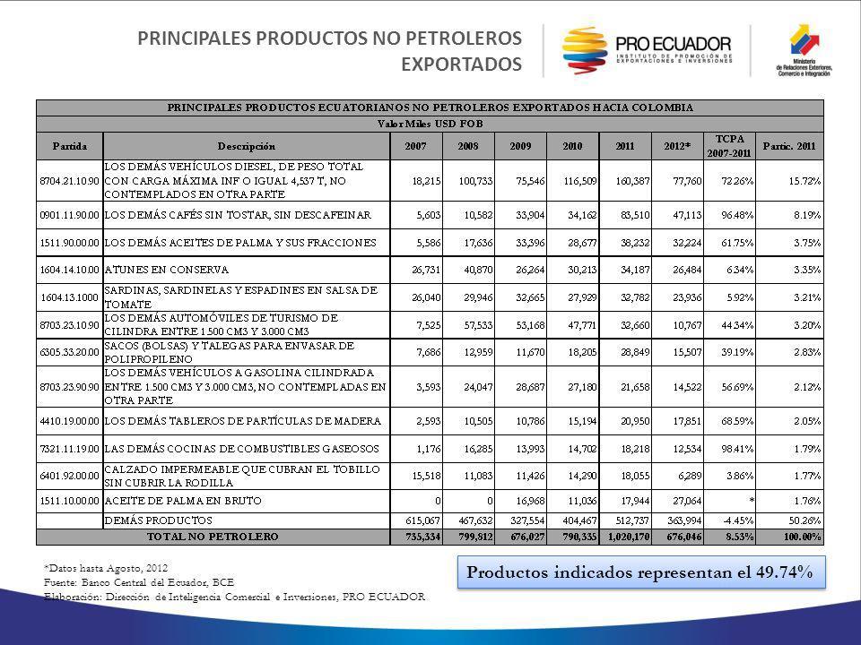 PRINCIPALES PRODUCTOS NO PETROLEROS EXPORTADOS