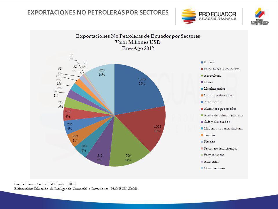 EXPORTACIONES NO PETROLERAS POR SECTORES