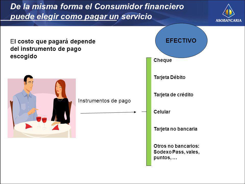 De la misma forma el Consumidor financiero puede elegir como pagar un servicio