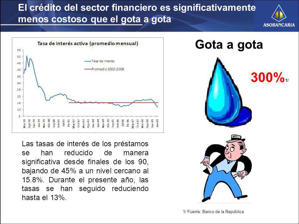 El crédito del sector financiero es significativamente menos costoso que el gota a gota