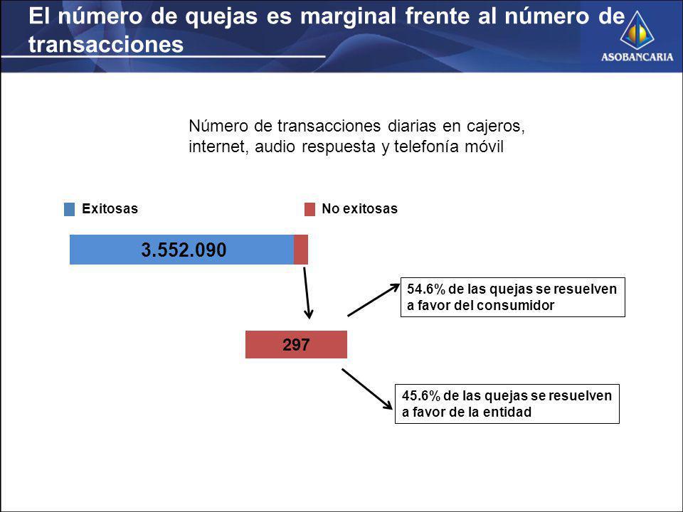 El número de quejas es marginal frente al número de transacciones