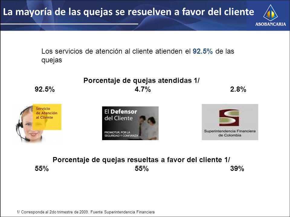La mayoría de las quejas se resuelven a favor del cliente