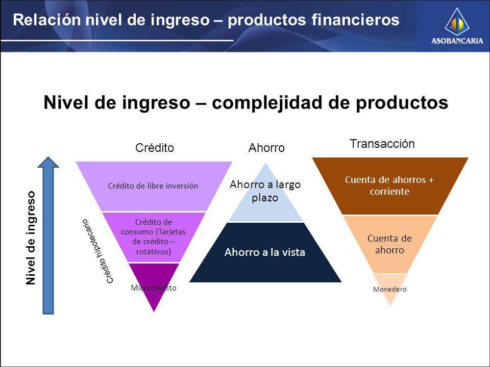 Relación nivel de ingreso – productos financieros
