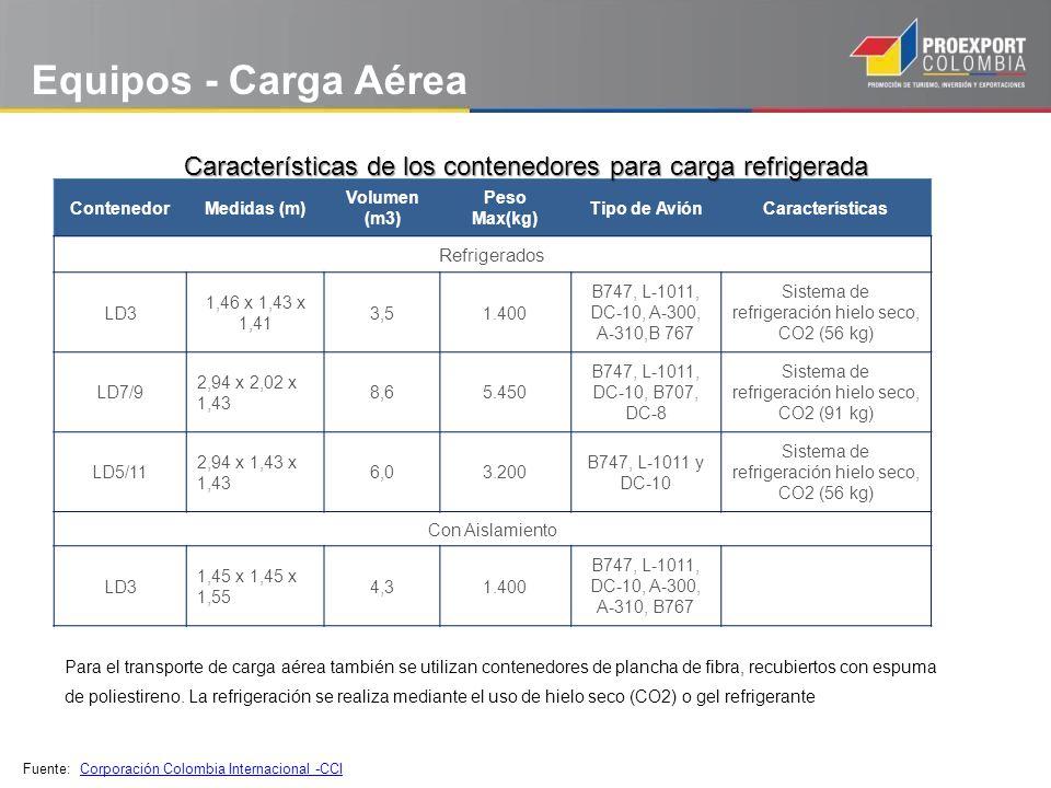 Equipos - Carga Aérea Características de los contenedores para carga refrigerada. Contenedor. Medidas (m)