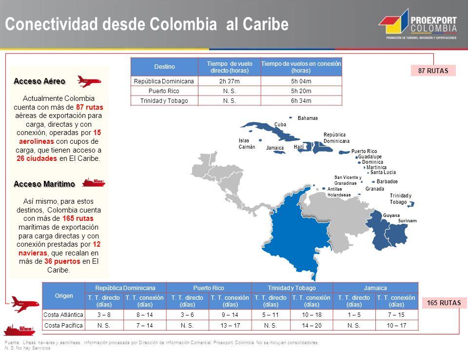 Conectividad desde Colombia al Caribe