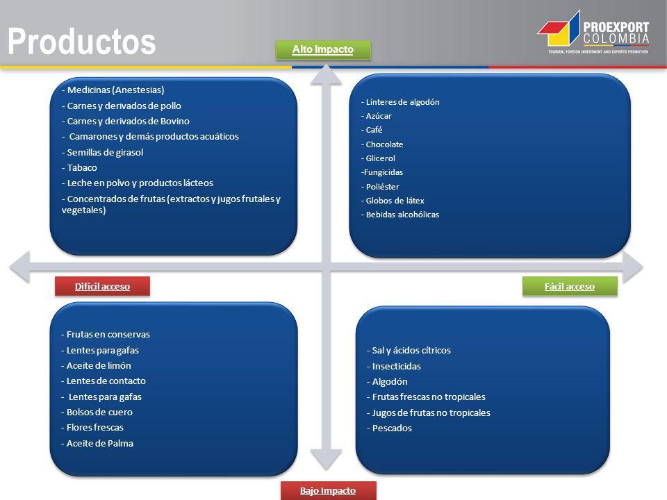 Productos - Medicinas (Anestesias) - Carnes y derivados de pollo