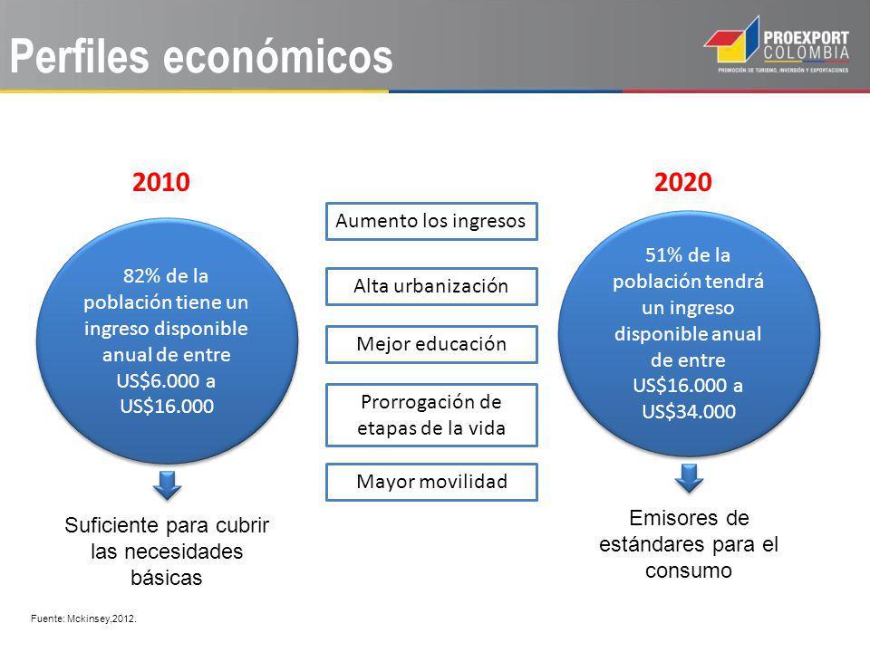 Perfiles económicos 2010 2020 Aumento los ingresos