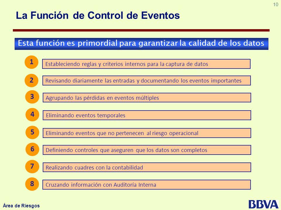 La Función de Control de Eventos