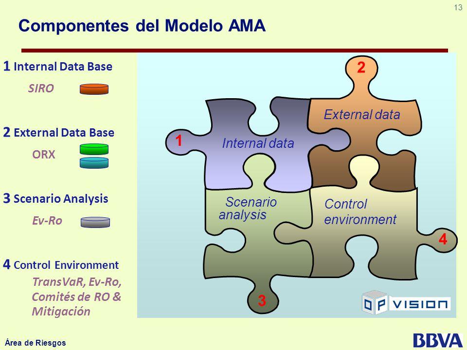Componentes del Modelo AMA