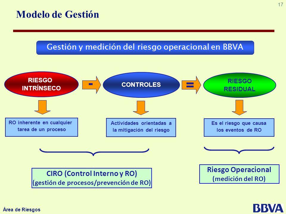 Modelo de Gestión Gestión y medición del riesgo operacional en BBVA. RIESGO. INTRÍNSECO. CONTROLES.
