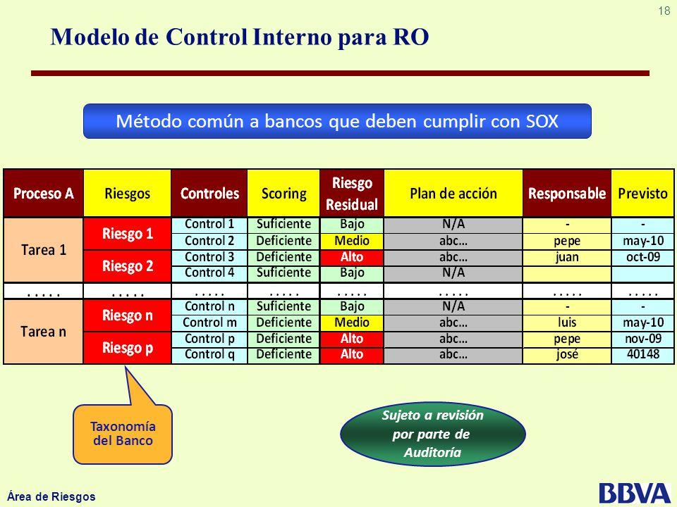 Método común a bancos que deben cumplir con SOX