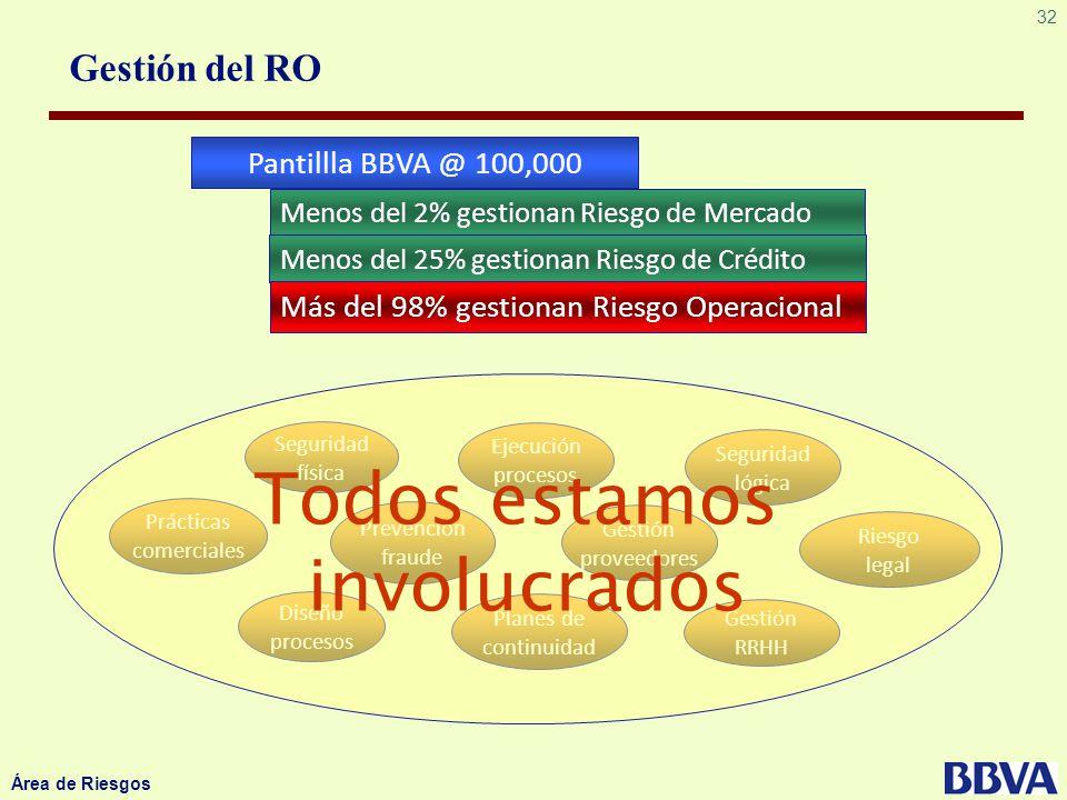 Todos estamos involucrados Gestión del RO Pantillla BBVA @ 100,000