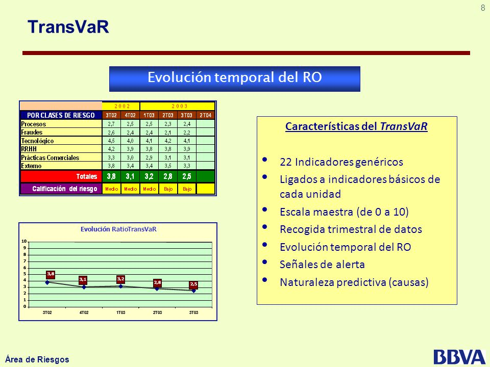 Características del TransVaR