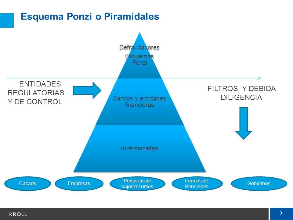 Esquema Ponzi o Piramidales
