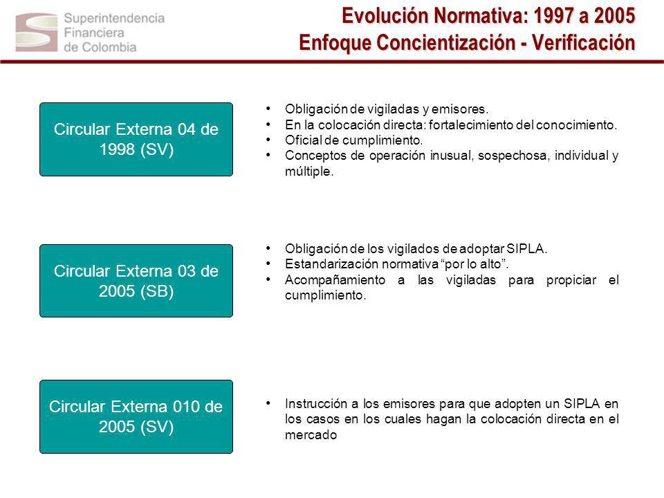 Evolución Normativa: 1997 a 2005 Enfoque Concientización - Verificación
