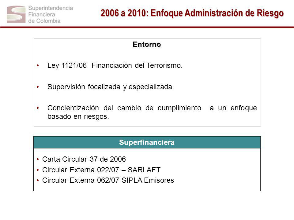 2006 a 2010: Enfoque Administración de Riesgo