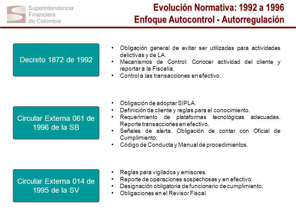 Evolución Normativa: 1992 a 1996 Enfoque Autocontrol - Autorregulación