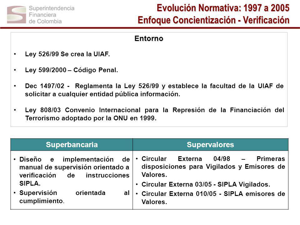 Evolución Normativa: 1997 a 2005