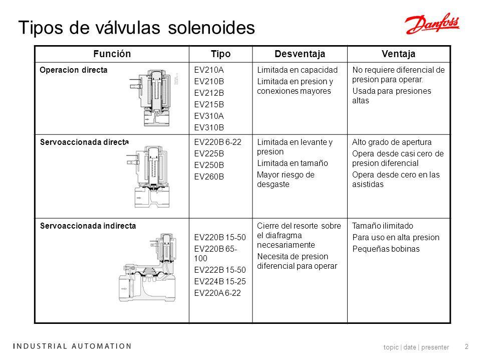 Tipos de válvulas solenoides
